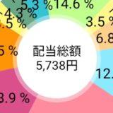 三菱UFJリースが増配!11/13現在ネオモバ の日本の高配当株ポートフォリオ